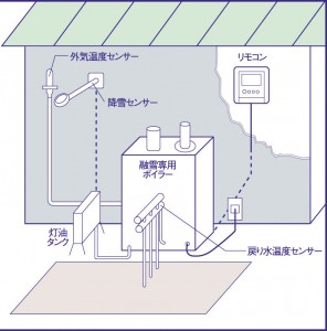 onsui-system